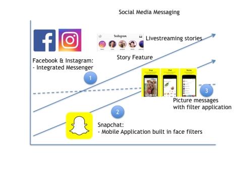 Social Media Inventors dilemma.001